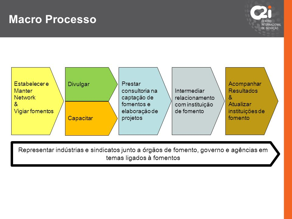 Macro ProcessoEstabelecer e Manter Network. & Vigiar fomentos. Divulgar. Prestar consultoria na captação de fomentos e elaboração de projetos.