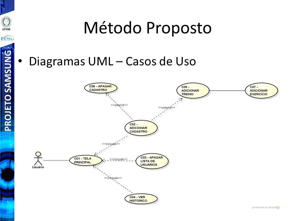 Método Proposto Diagramas UML – Casos de Uso PROJETO SAMSUNG