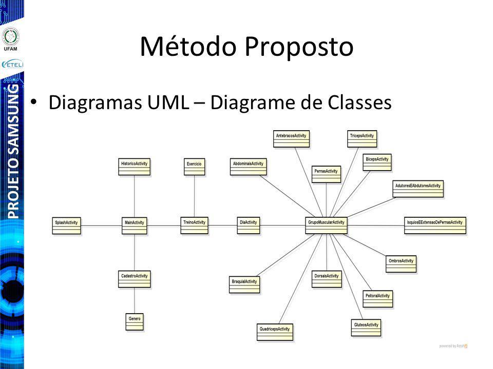 Método Proposto Diagramas UML – Diagrame de Classes PROJETO SAMSUNG