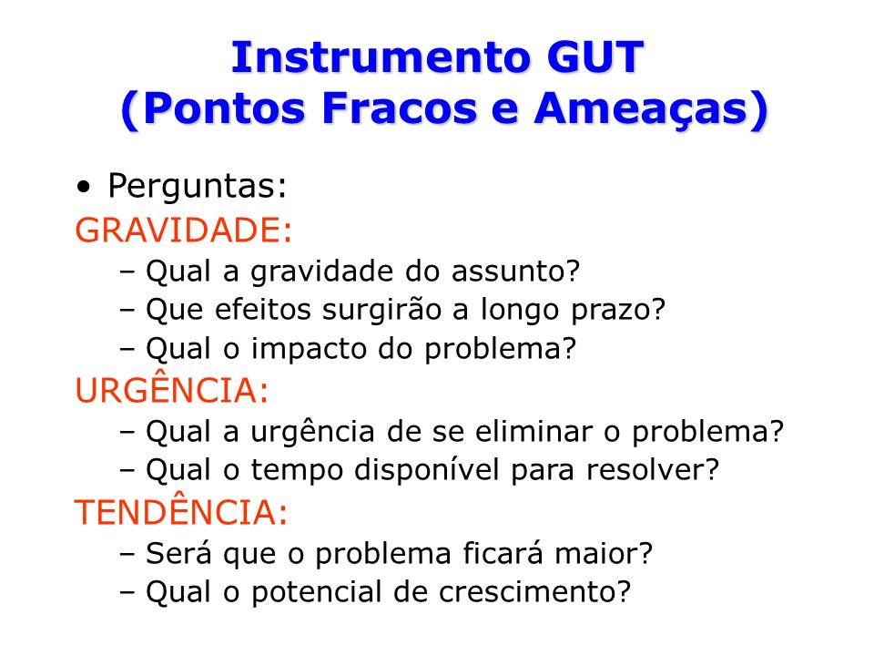 Instrumento GUT (Pontos Fracos e Ameaças)