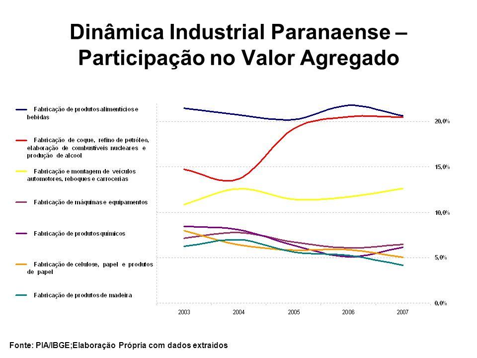 Dinâmica Industrial Paranaense – Participação no Valor Agregado