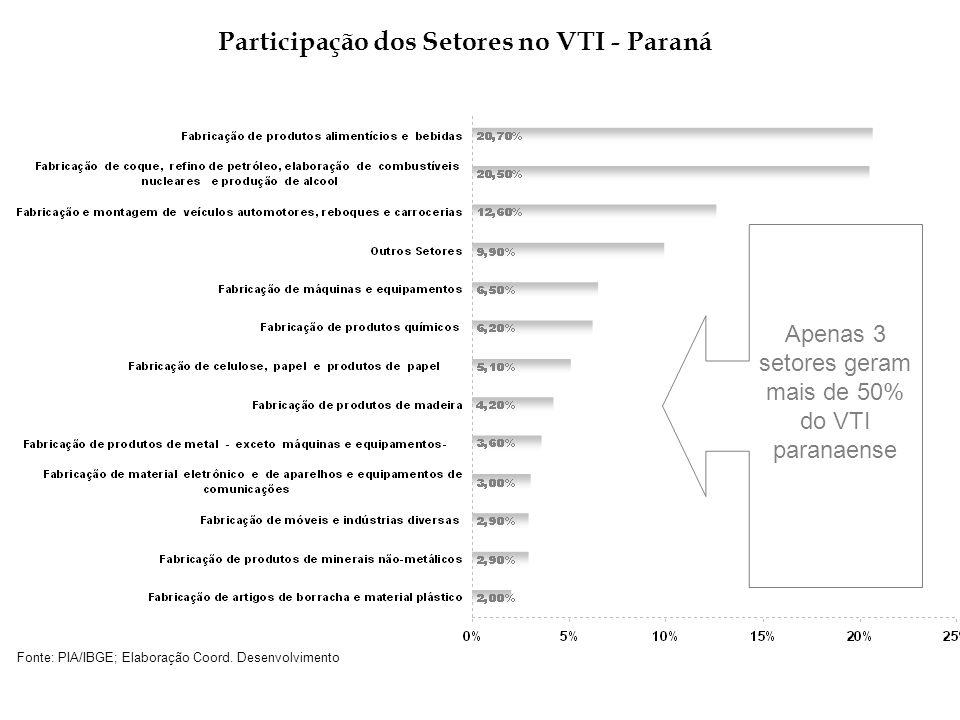 Participação dos Setores no VTI - Paraná