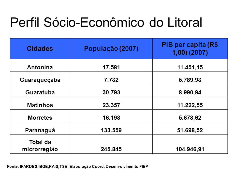 Perfil Sócio-Econômico do Litoral