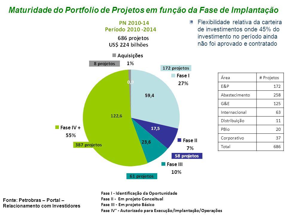 Maturidade do Portfolio de Projetos em função da Fase de Implantação