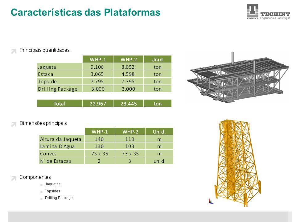Características das Plataformas