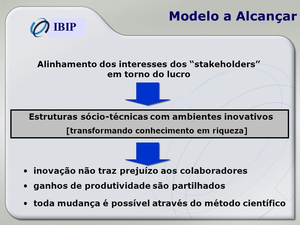 Modelo a Alcançar Alinhamento dos interesses dos stakeholders em torno do lucro. Estruturas sócio-técnicas com ambientes inovativos.