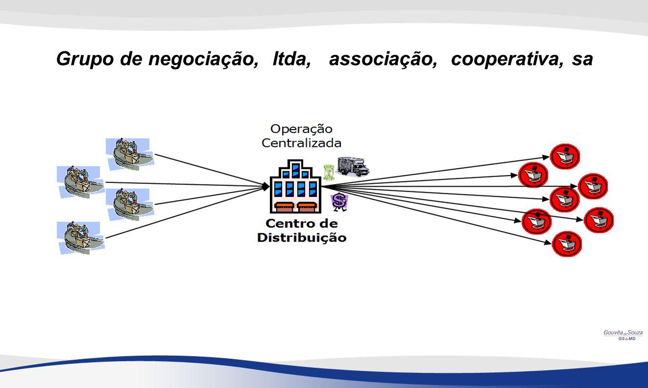 Grupo de negociação, ltda, associação, cooperativa, sa