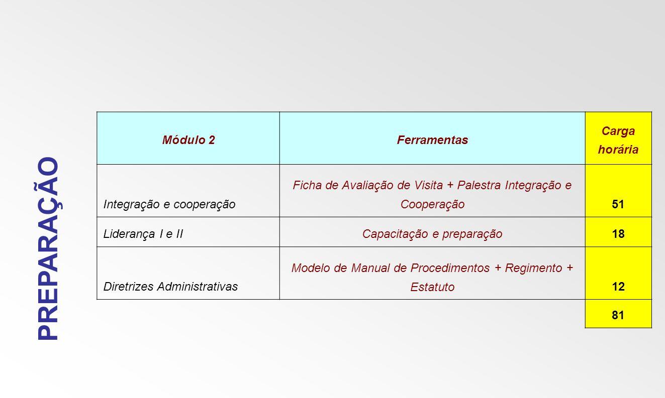 PREPARAÇÃO Módulo 2 Ferramentas Carga horária Integração e cooperação