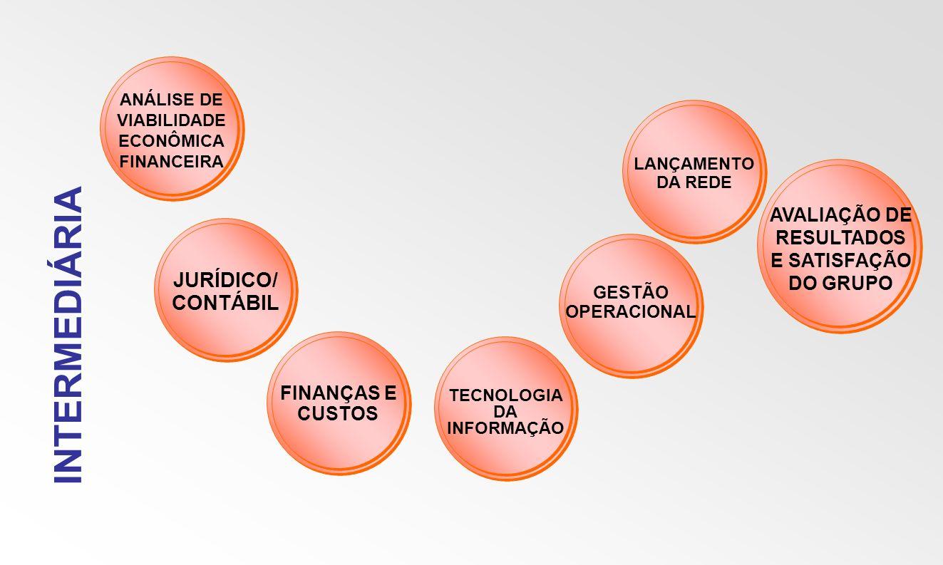 INTERMEDIÁRIA JURÍDICO/ CONTÁBIL AVALIAÇÃO DE RESULTADOS E SATISFAÇÃO