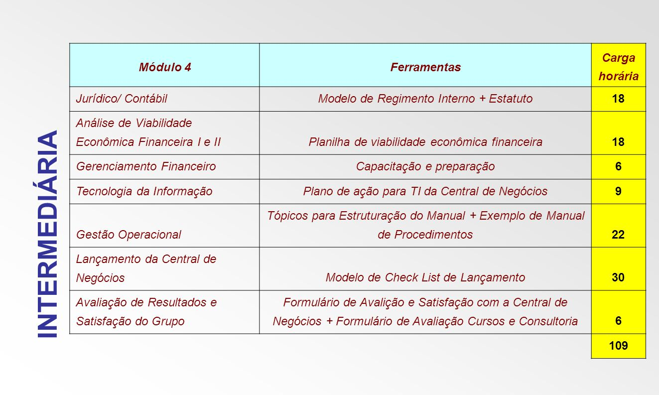 INTERMEDIÁRIA Módulo 4 Ferramentas Carga horária Jurídico/ Contábil