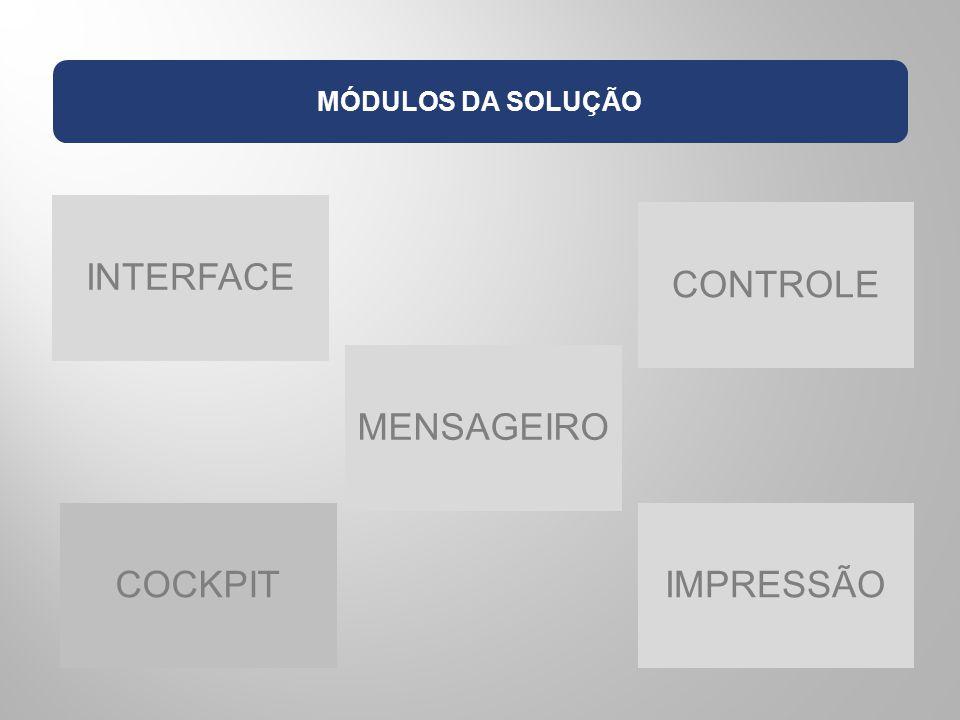 MÓDULOS DA SOLUÇÃO INTERFACE MENSAGEIRO CONTROLE COCKPIT IMPRESSÃO