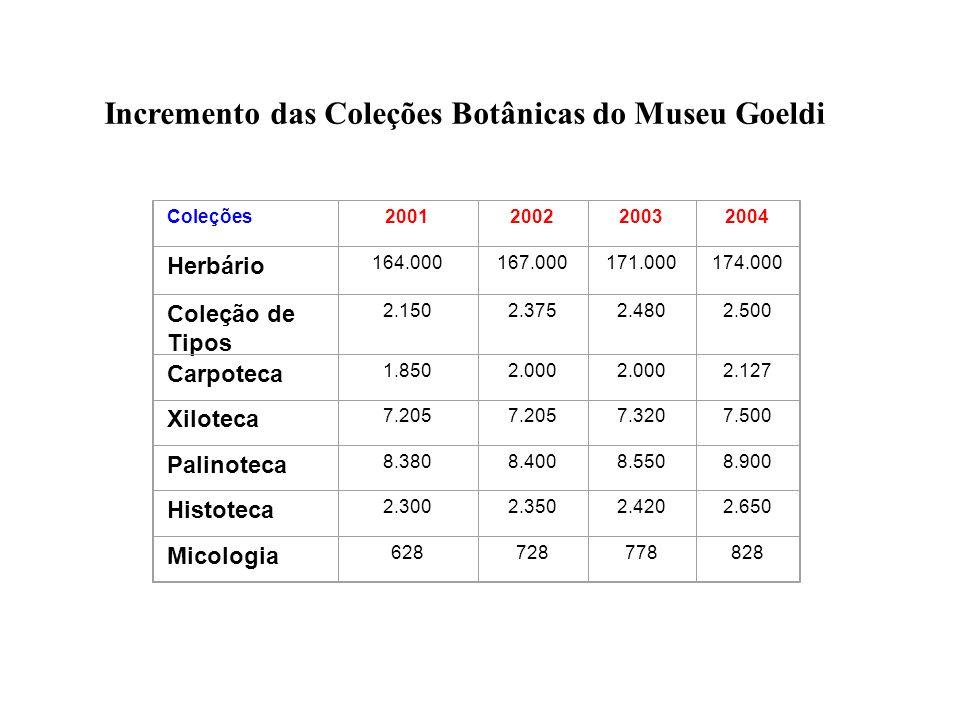 Incremento das Coleções Botânicas do Museu Goeldi