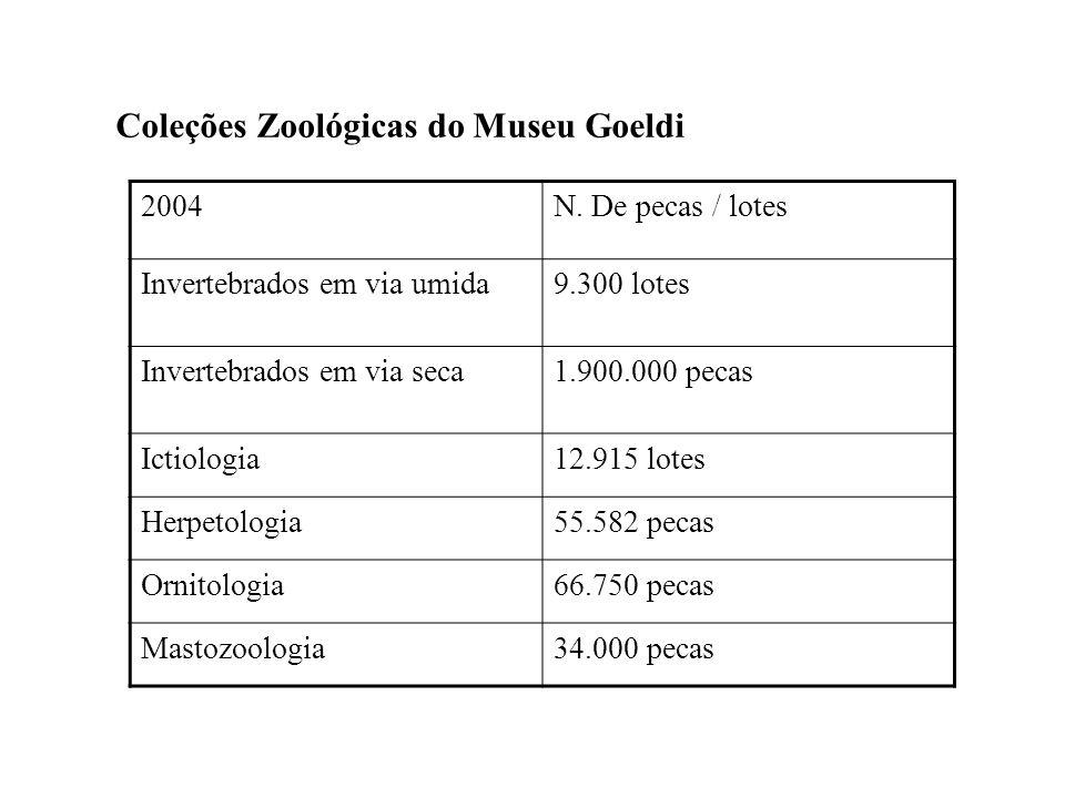 Coleções Zoológicas do Museu Goeldi