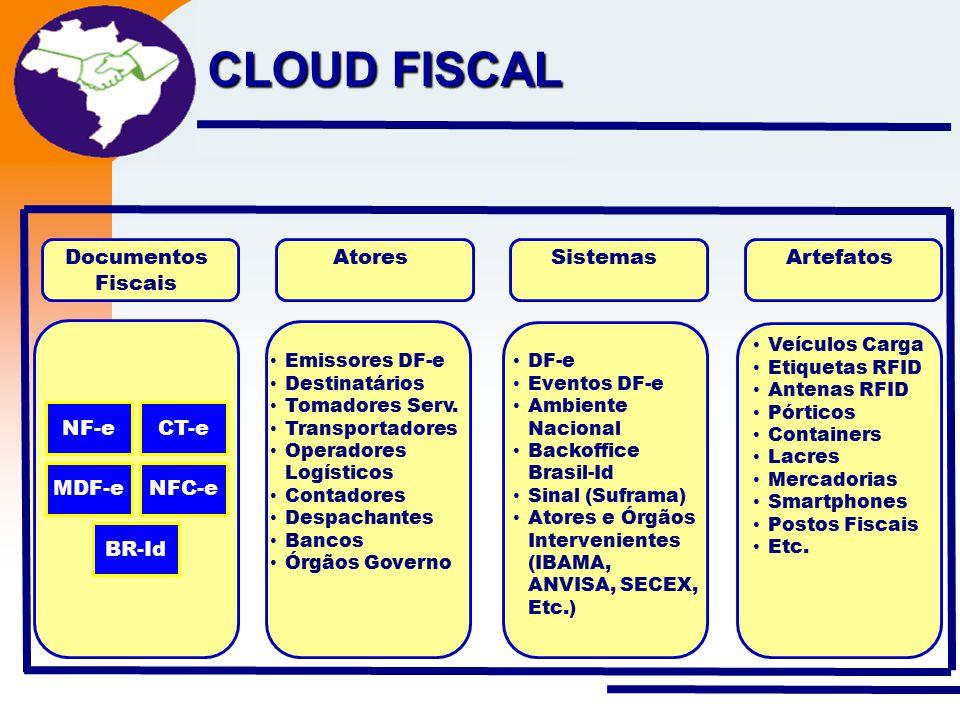 CLOUD FISCAL Documentos Fiscais Atores Sistemas Artefatos NF-e CT-e