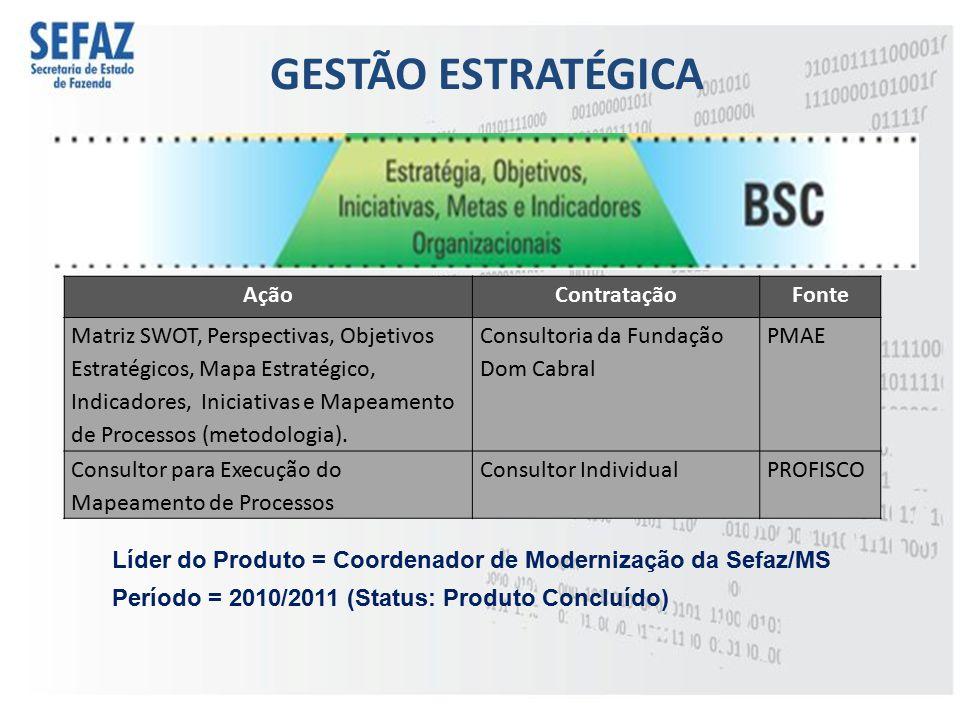 GESTÃO ESTRATÉGICA Ação Contratação Fonte