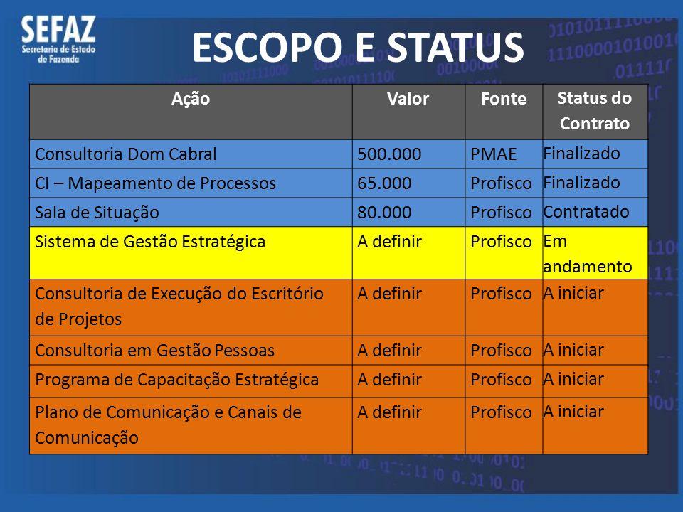 ESCOPO E STATUS Ação Valor Fonte Status do Contrato