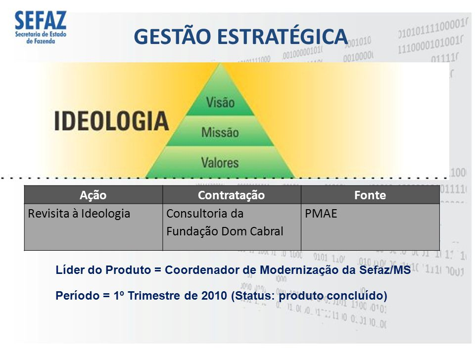 GESTÃO ESTRATÉGICA Ação Contratação Fonte Revisita à Ideologia