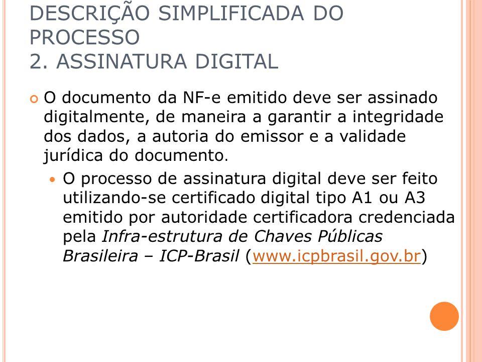 DESCRIÇÃO SIMPLIFICADA DO PROCESSO 2. ASSINATURA DIGITAL