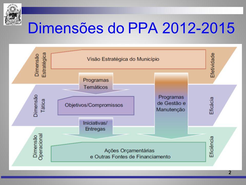 Dimensões do PPA 2012-2015