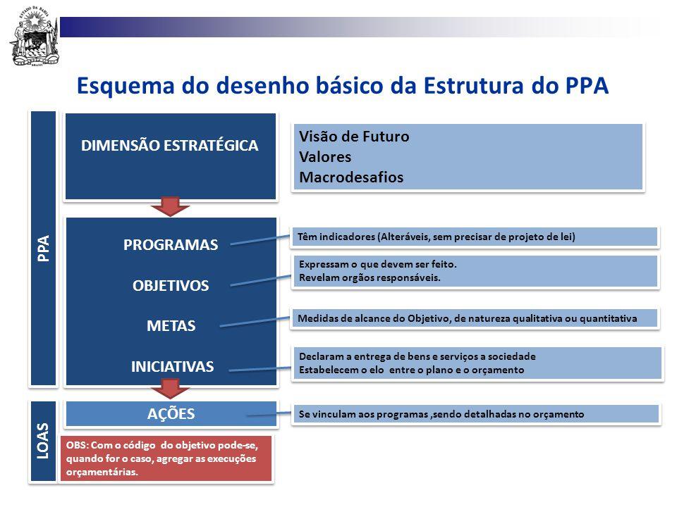 Esquema do desenho básico da Estrutura do PPA