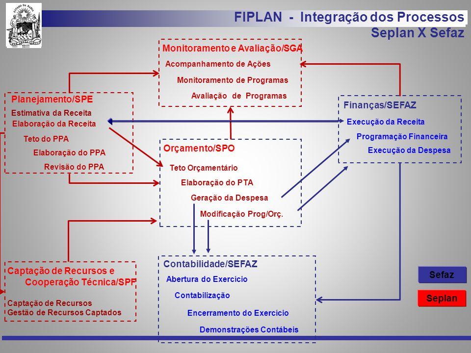 FIPLAN - Integração dos Processos Seplan X Sefaz