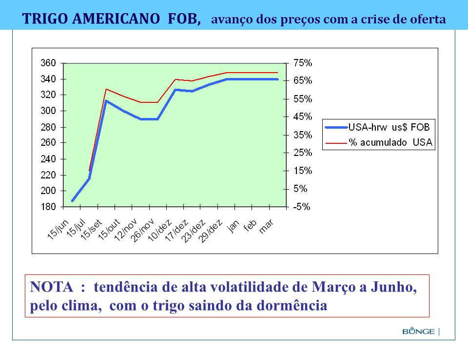 TRIGO AMERICANO FOB, avanço dos preços com a crise de oferta