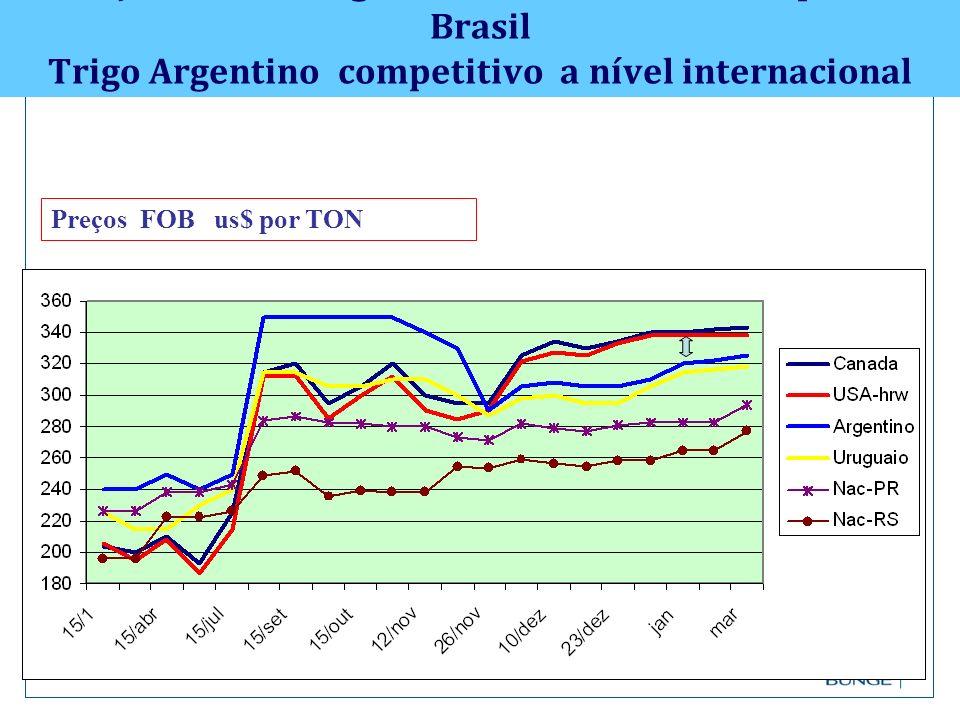 Preços FOB de trigo : e os reflexos de custo para o Brasil Trigo Argentino competitivo a nível internacional