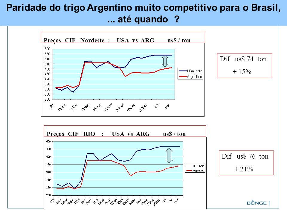 Paridade do trigo Argentino muito competitivo para o Brasil,