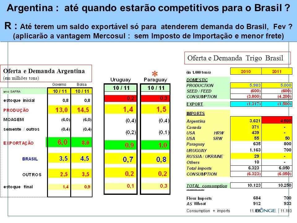 Argentina : até quando estarão competitivos para o Brasil