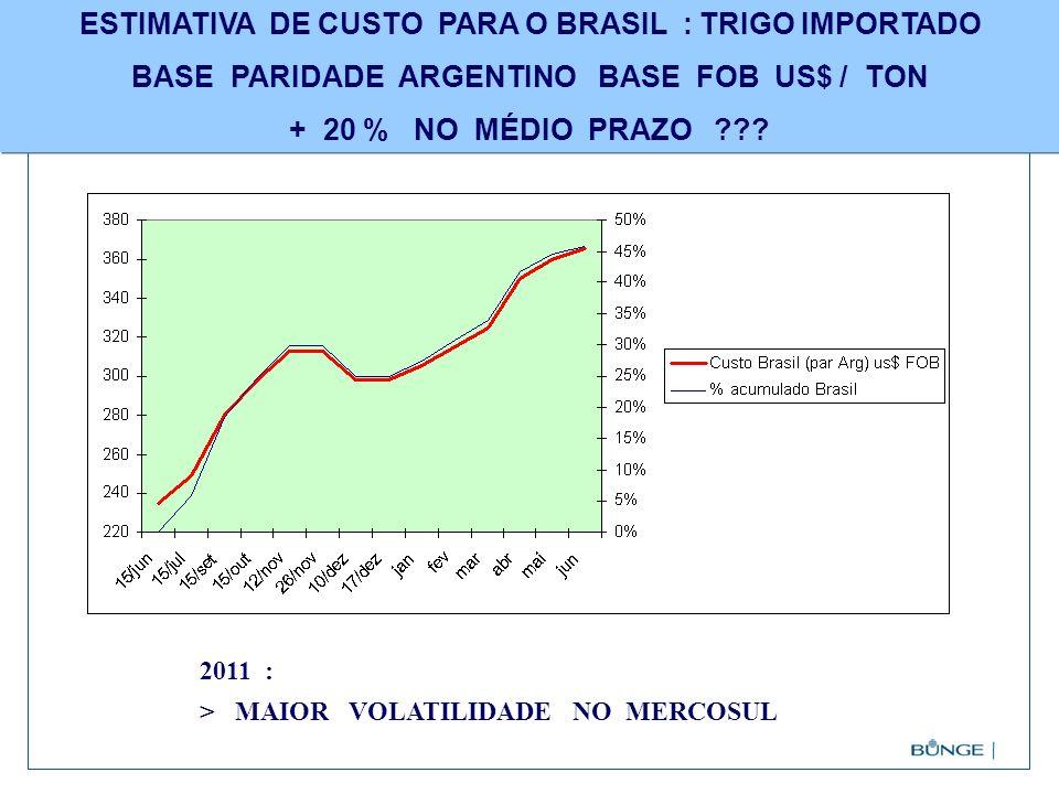 ESTIMATIVA DE CUSTO PARA O BRASIL : TRIGO IMPORTADO