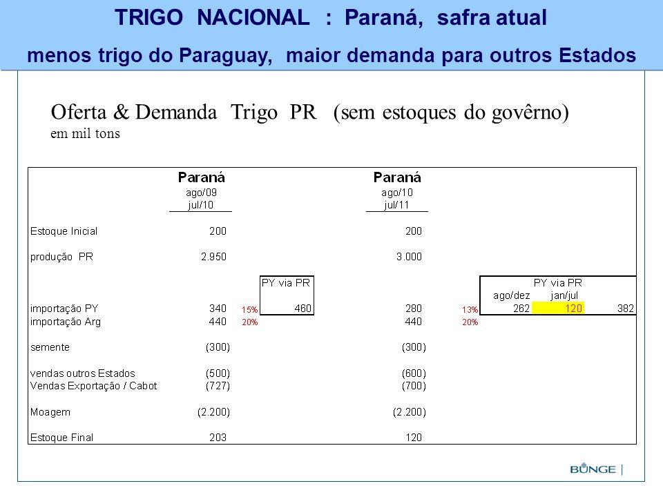 TRIGO NACIONAL : Paraná, safra atual