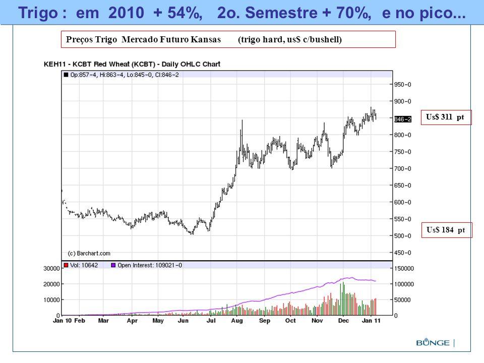Trigo : em 2010 + 54%, 2o. Semestre + 70%, e no pico...
