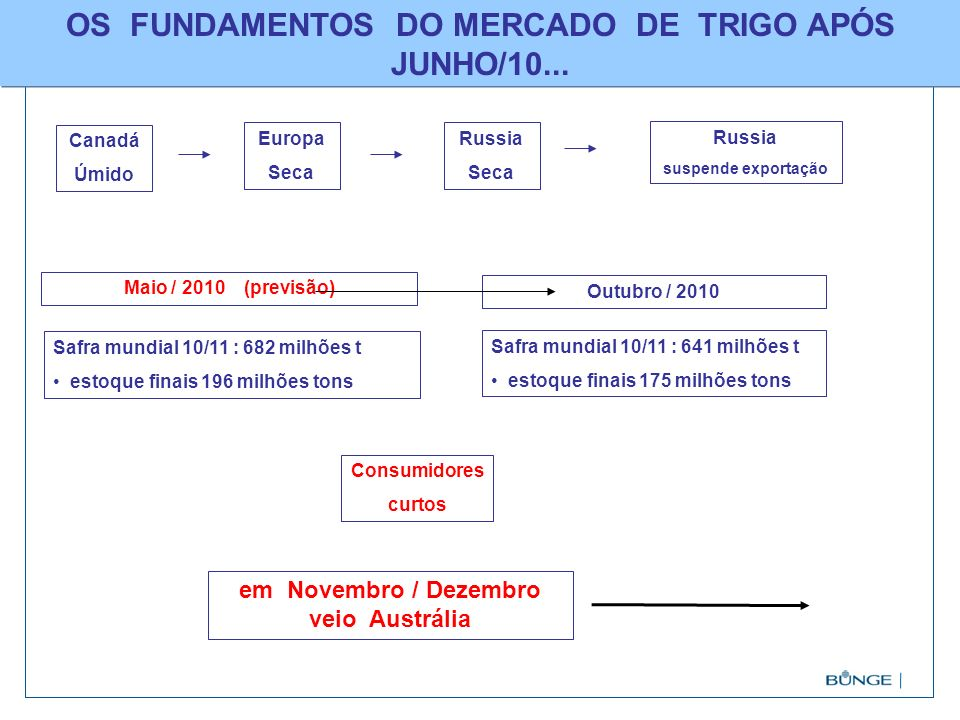 OS FUNDAMENTOS DO MERCADO DE TRIGO APÓS JUNHO/10...