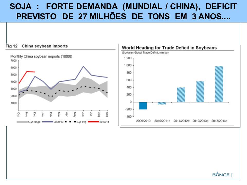 SOJA : FORTE DEMANDA (MUNDIAL / CHINA), DEFICIT PREVISTO DE 27 MILHÕES DE TONS EM 3 ANOS....