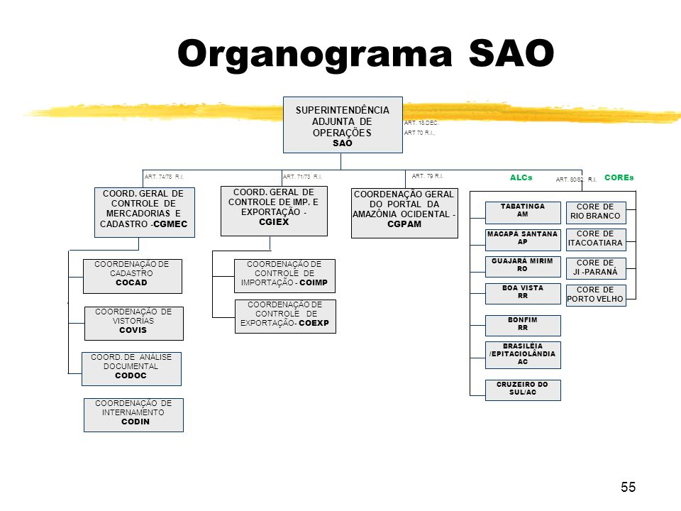 Organograma SAO SUPERINTENDÊNCIA ADJUNTA DE OPERAÇÕES SAO