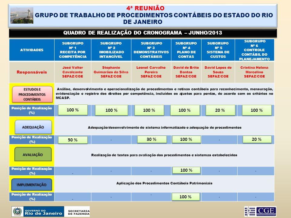 4ª REUNIÃO GRUPO DE TRABALHO DE PROCEDIMENTOS CONTÁBEIS DO ESTADO DO RIO DE JANEIRO. QUADRO DE REALIZAÇÃO DO CRONOGRAMA – JUNHO/2013.