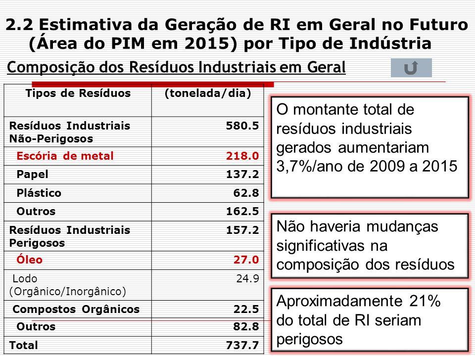 Composição dos Resíduos Industriais em Geral