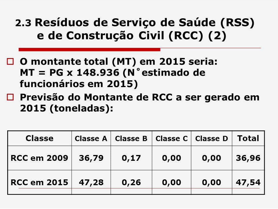 2.3 Resíduos de Serviço de Saúde (RSS) e de Construção Civil (RCC) (2)
