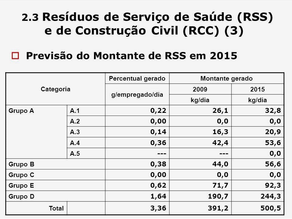2.3 Resíduos de Serviço de Saúde (RSS) e de Construção Civil (RCC) (3)