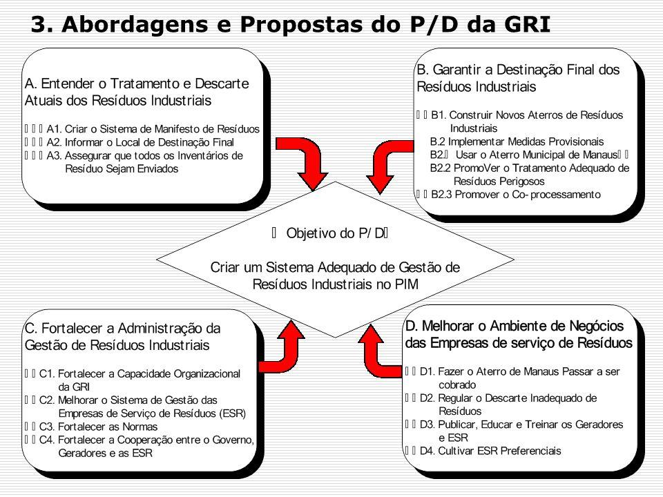 3. Abordagens e Propostas do P/D da GRI