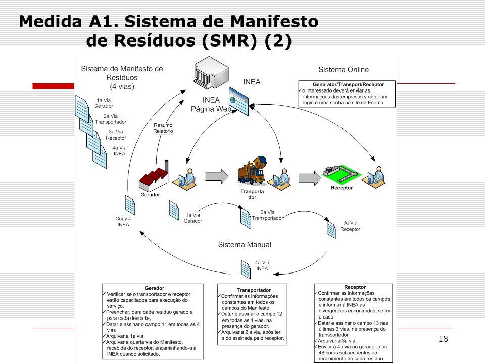 Medida A1. Sistema de Manifesto de Resíduos (SMR) (2)