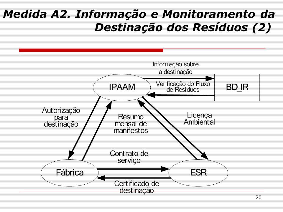 Medida A2. Informação e Monitoramento da Destinação dos Resíduos (2)