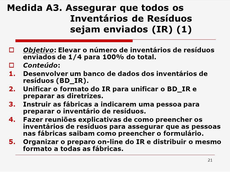 Medida A3. Assegurar que todos os Inventários de Resíduos sejam enviados (IR) (1)