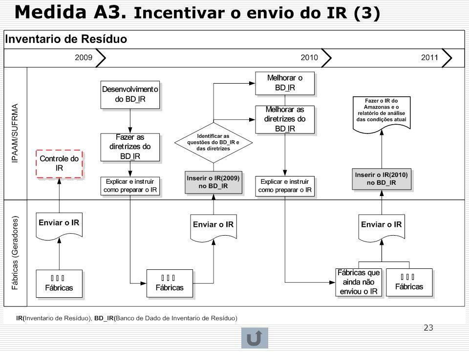 Medida A3. Incentivar o envio do IR (3)