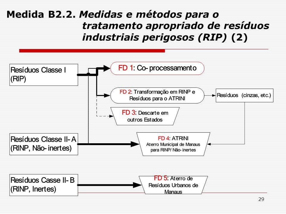 Medida B2.2.