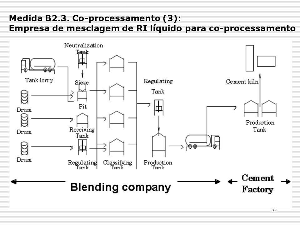 Medida B2.3. Co-processamento (3): Empresa de mesclagem de RI líquido para co-processamento