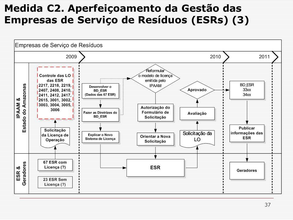 Medida C2. Aperfeiçoamento da Gestão das Empresas de Serviço de Resíduos (ESRs) (3)