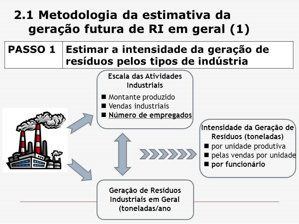 2.1 Metodologia da estimativa da geração futura de RI em geral (1)