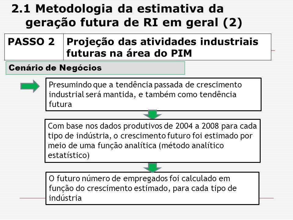 2.1 Metodologia da estimativa da geração futura de RI em geral (2)