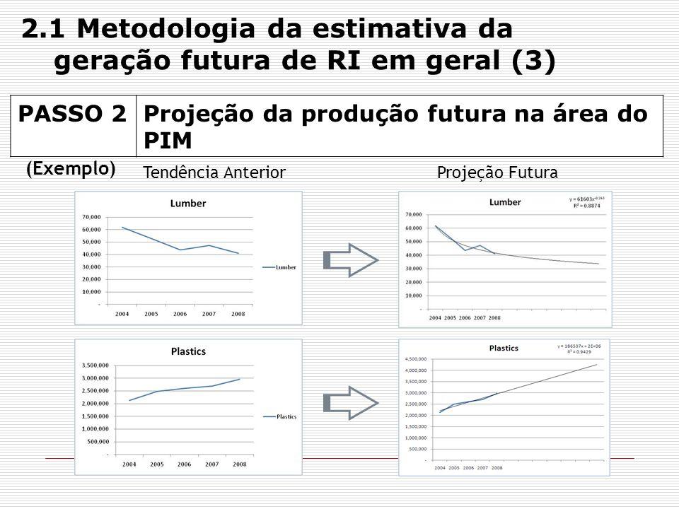 2.1 Metodologia da estimativa da geração futura de RI em geral (3)